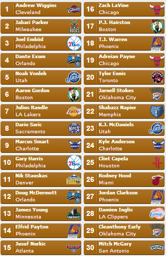 Sports Minded's 2014 NBA Mock Draft